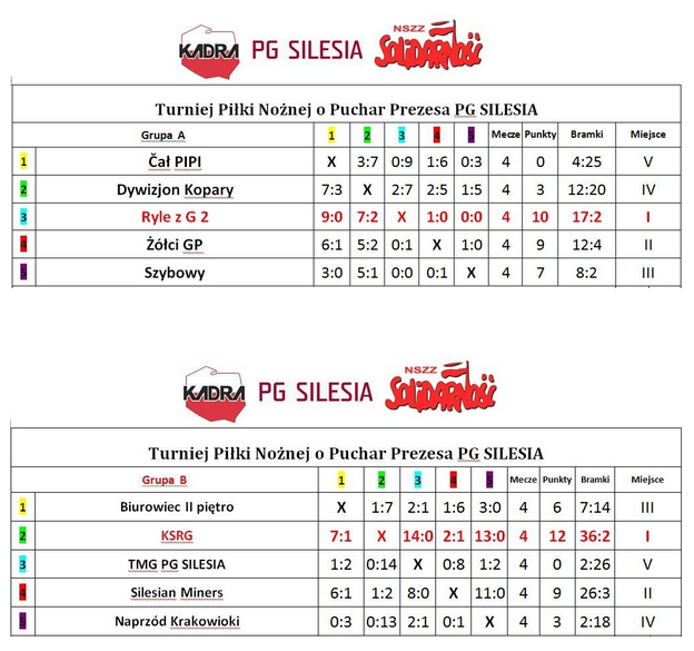 Wyniki_turnieju_pilki_2014